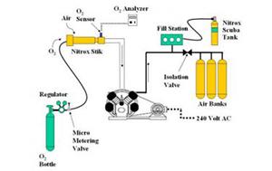 מדחסים וערבול גזים